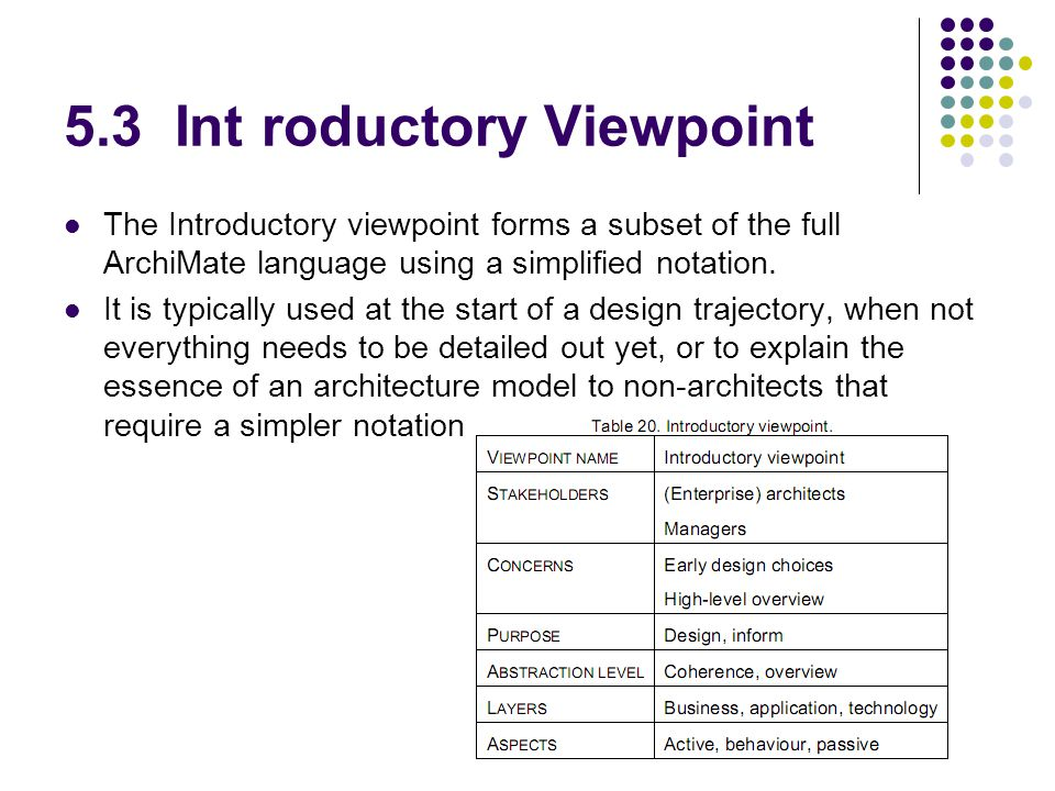 5.3 Int roductory Viewpoint The Introductory viewpoint forms a subset of the full ArchiMate language using a simplified notation.