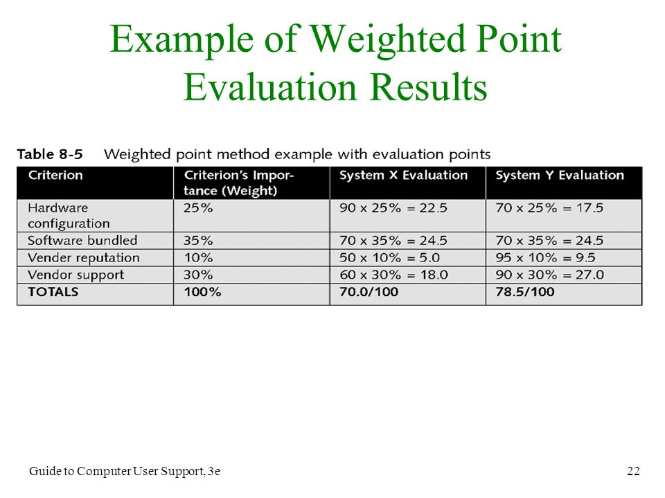 Guide to Computer User Support, 3e 22 Example of Weighted Point Evaluation Results