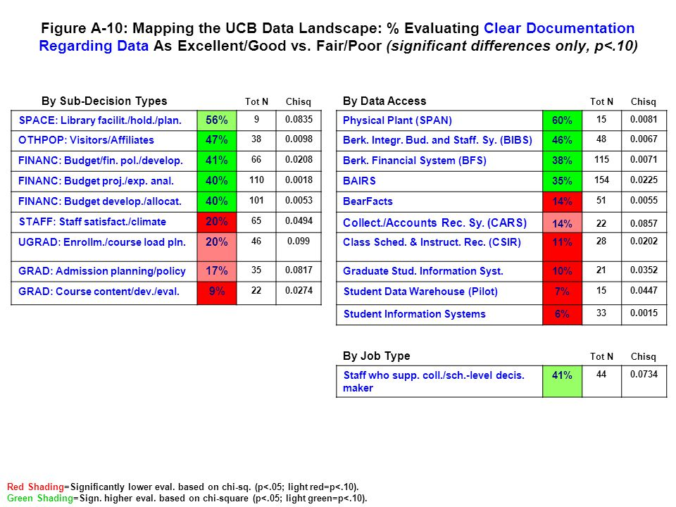 Figure A-10: Mapping the UCB Data Landscape: % Evaluating Clear Documentation Regarding Data As Excellent/Good vs. Fair/Poor (significant differences
