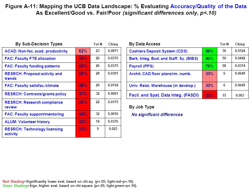 Figure A-11: Mapping the UCB Data Landscape: % Evaluating Accuracy/Quality of the Data As Excellent/Good vs. Fair/Poor (significant differences only,