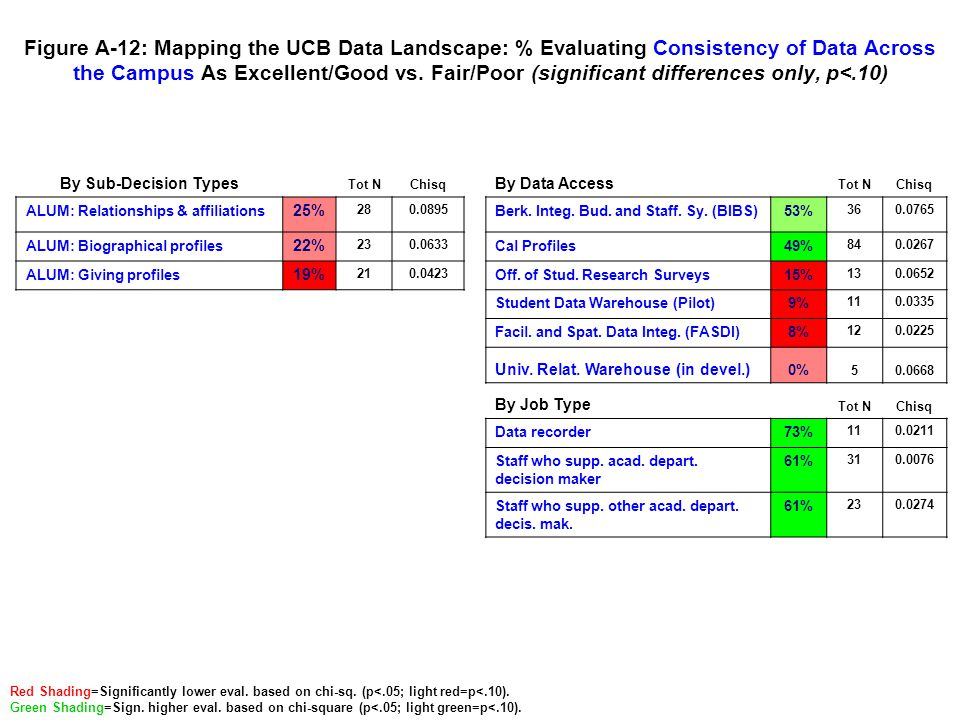 Figure A-12: Mapping the UCB Data Landscape: % Evaluating Consistency of Data Across the Campus As Excellent/Good vs. Fair/Poor (significant differenc