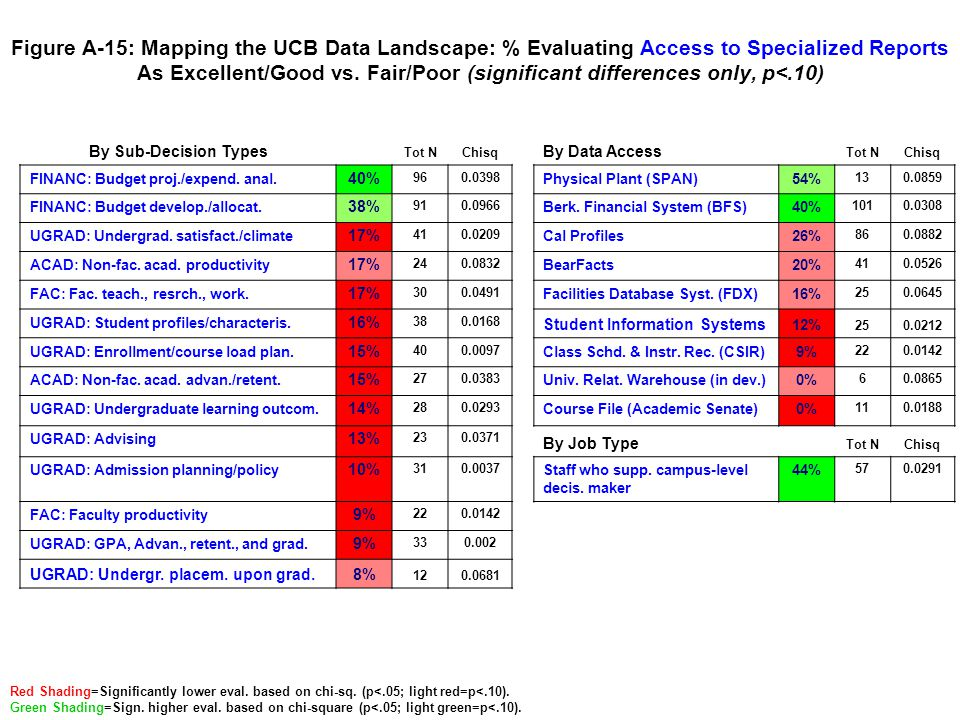 Figure A-15: Mapping the UCB Data Landscape: % Evaluating Access to Specialized Reports As Excellent/Good vs. Fair/Poor (significant differences only,