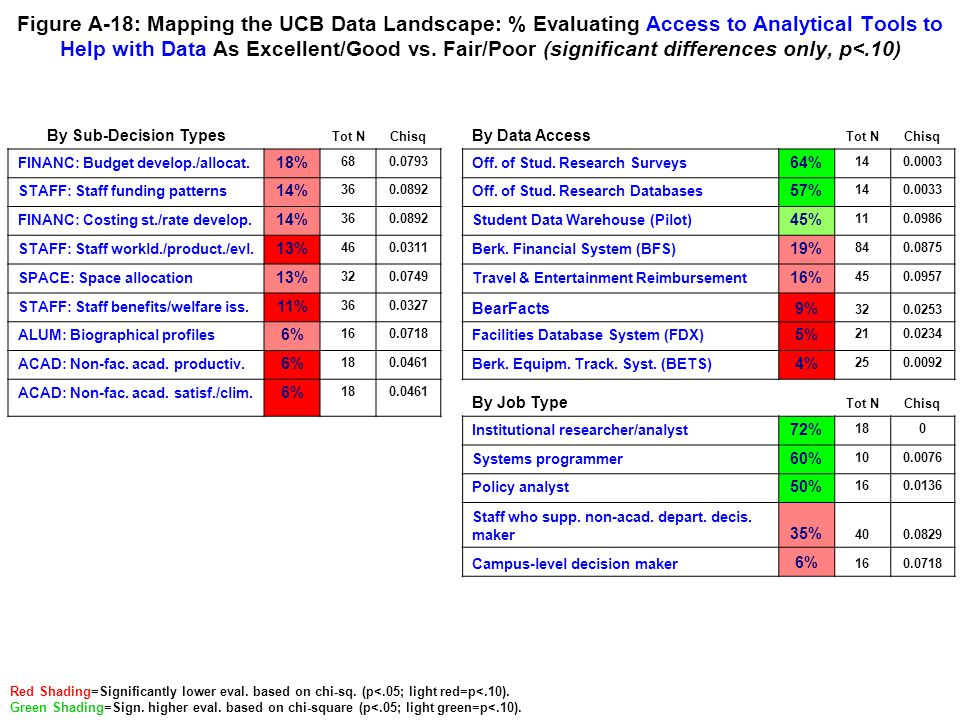 Figure A-18: Mapping the UCB Data Landscape: % Evaluating Access to Analytical Tools to Help with Data As Excellent/Good vs. Fair/Poor (significant di