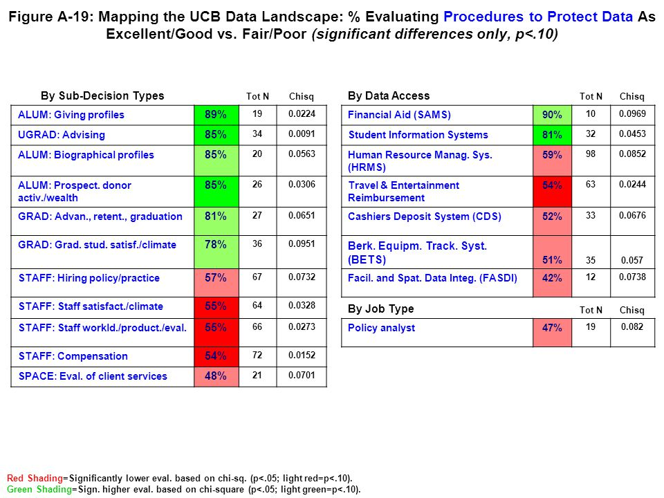 Figure A-19: Mapping the UCB Data Landscape: % Evaluating Procedures to Protect Data As Excellent/Good vs. Fair/Poor (significant differences only, p<