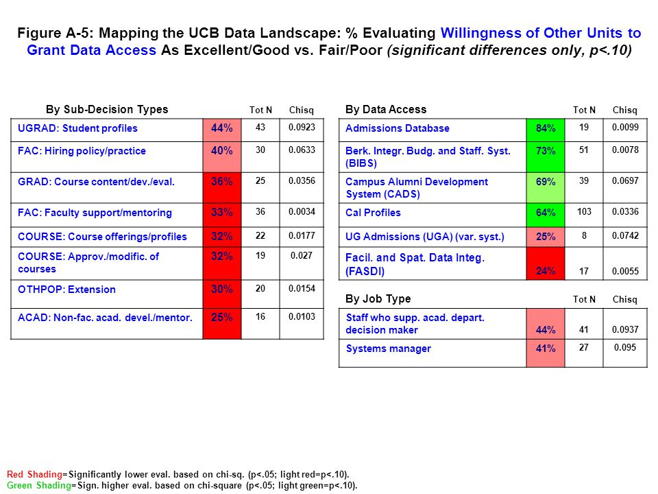 Figure A-6: Mapping the UCB Data Landscape: % Evaluating Timeliness of Cross-Unit Response to Data Requests As Excellent/Good vs.
