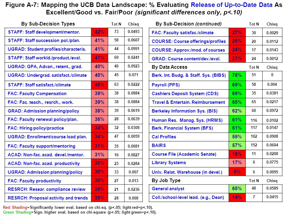 Figure A-7: Mapping the UCB Data Landscape: % Evaluating Release of Up-to-Date Data As Excellent/Good vs. Fair/Poor (significant differences only, p<.