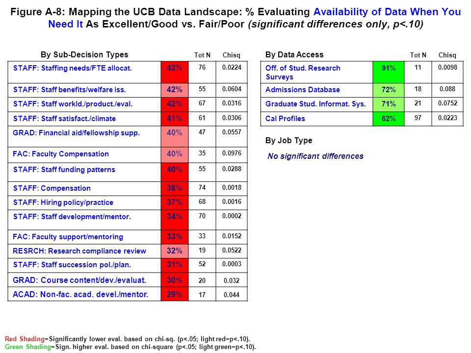 Figure A-9: Mapping the UCB Data Landscape: % Evaluating Ease of Extracting/Accessing Data As Excellent/Good vs.