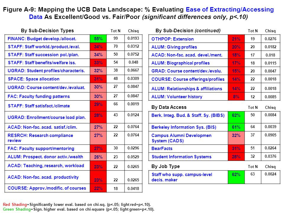 Figure A-10: Mapping the UCB Data Landscape: % Evaluating Clear Documentation Regarding Data As Excellent/Good vs.
