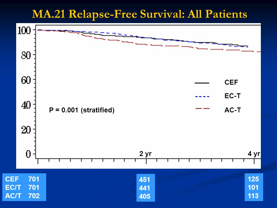 MA.21 Relapse-Free Survival: All Patients P = 0.001 (stratified) CEF EC-T AC-T CEF EC/T AC/T 701 701 702 451 441 405 125 101 113 2 yr4 yr