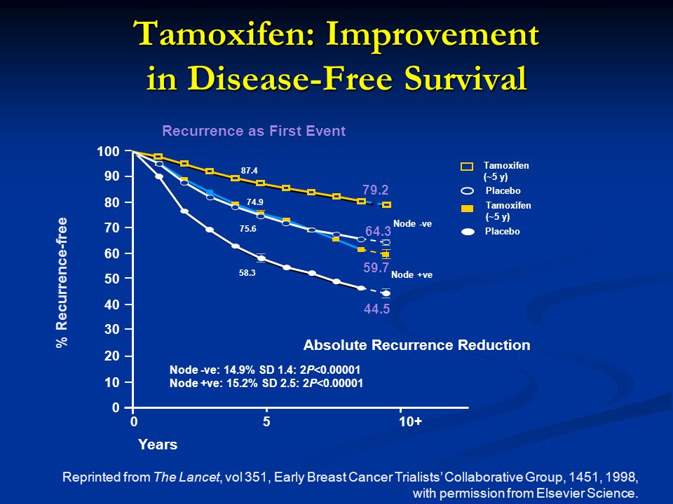 Tamoxifen: Improvement in Disease-Free Survival Reprinted from The Lancet, vol 351, Early Breast Cancer Trialists' Collaborative Group, 1451, 1998, with permission from Elsevier Science.