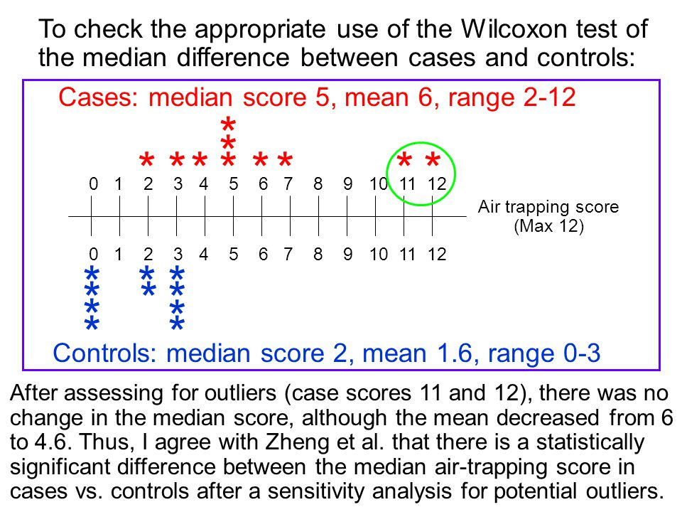 * To check the appropriate use of the Wilcoxon test of the median difference between cases and controls: After assessing for outliers (case scores 11