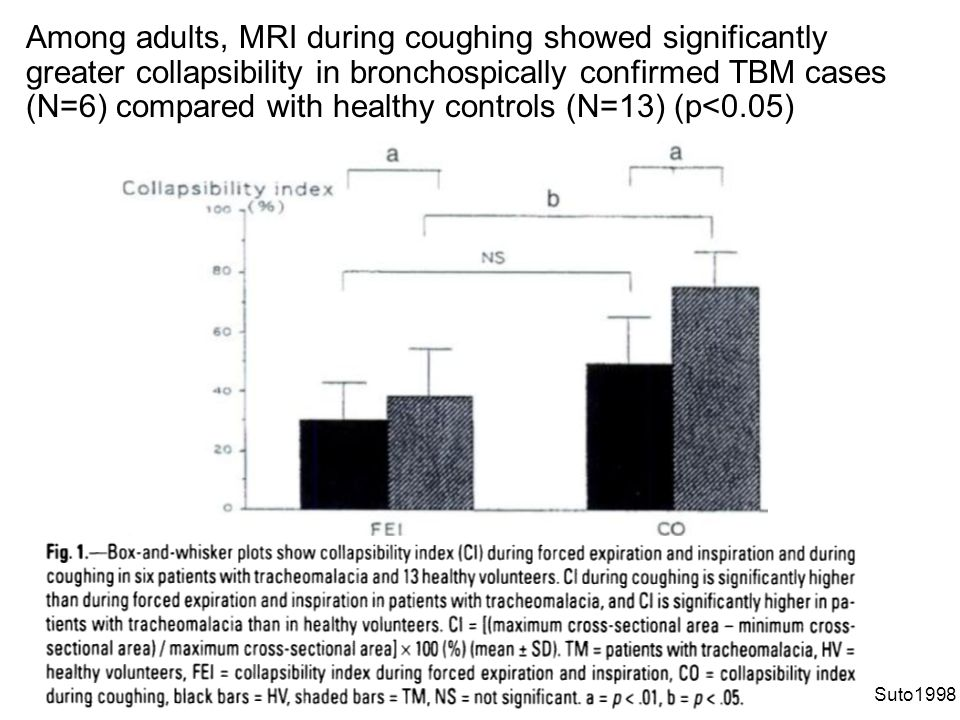 Suto1998 Among adults, MRI during coughing showed significantly greater collapsibility in bronchospically confirmed TBM cases (N=6) compared with heal
