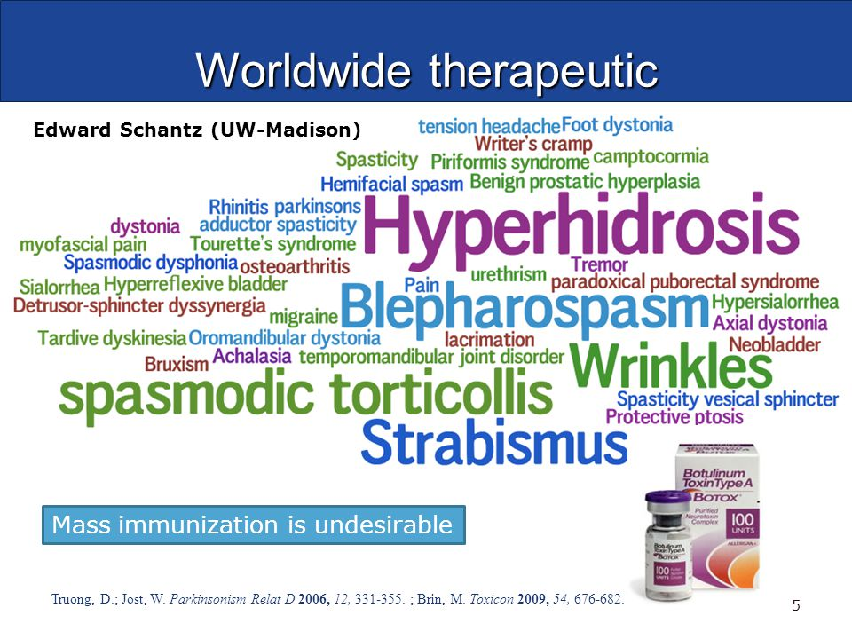 Worldwide therapeutic Truong, D.; Jost, W. Parkinsonism Relat D 2006, 12, 331-355.