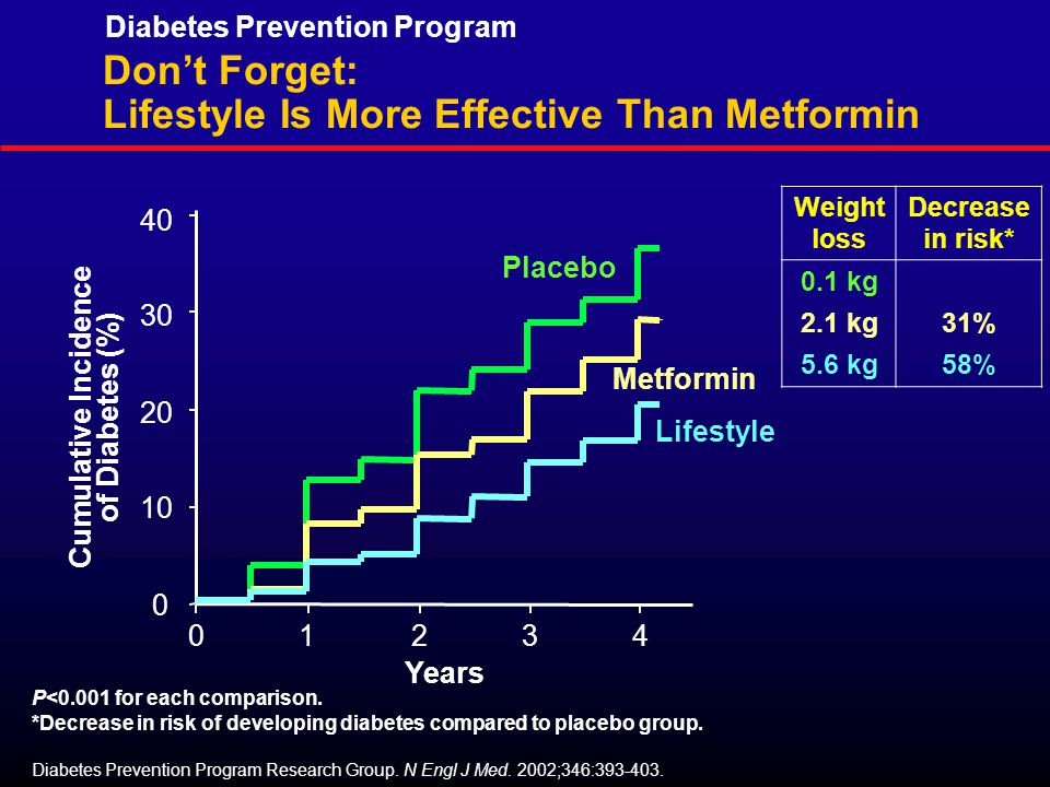 0 10 20 30 40 Cumulative Incidence of Diabetes (%) Years 01234 Placebo Lifestyle Metformin Weight loss Decrease in risk* 0.1 kg 2.1 kg31% 5.6 kg58% P<0.001 for each comparison.