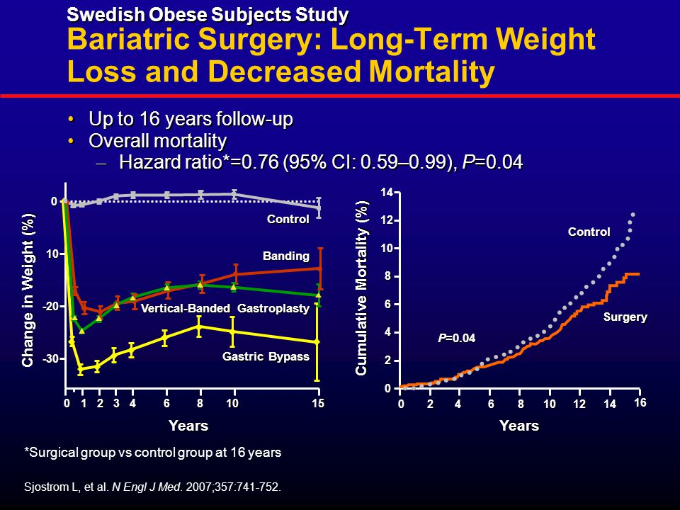 Years 01234681015 0 10 -20 -30 Change in Weight (%) Control Banding Vertical-Banded Gastroplasty Gastric Bypass Years 0246810 16 14 0 2 4 6 8 10 12 1214 Cumulative Mortality (%) Control Surgery P=0.04 Sjostrom L, et al.
