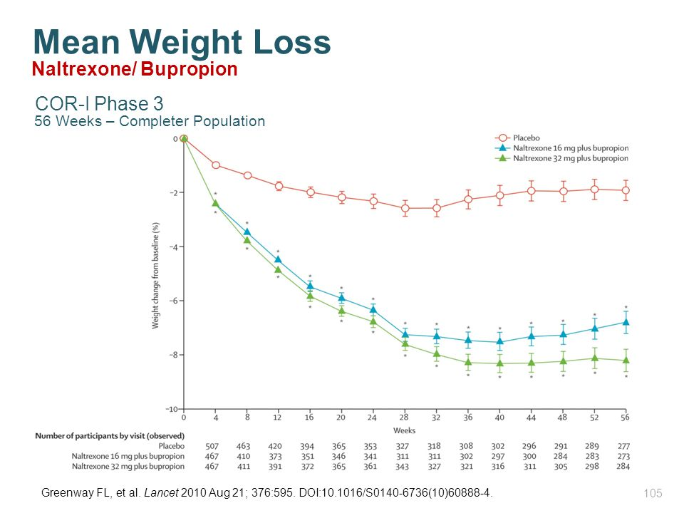 Mean Weight Loss Greenway FL, et al. Lancet 2010 Aug 21; 376:595. DOI:10.1016/S0140-6736(10)60888-4. Naltrexone/ Bupropion 56 Weeks – Completer Popula