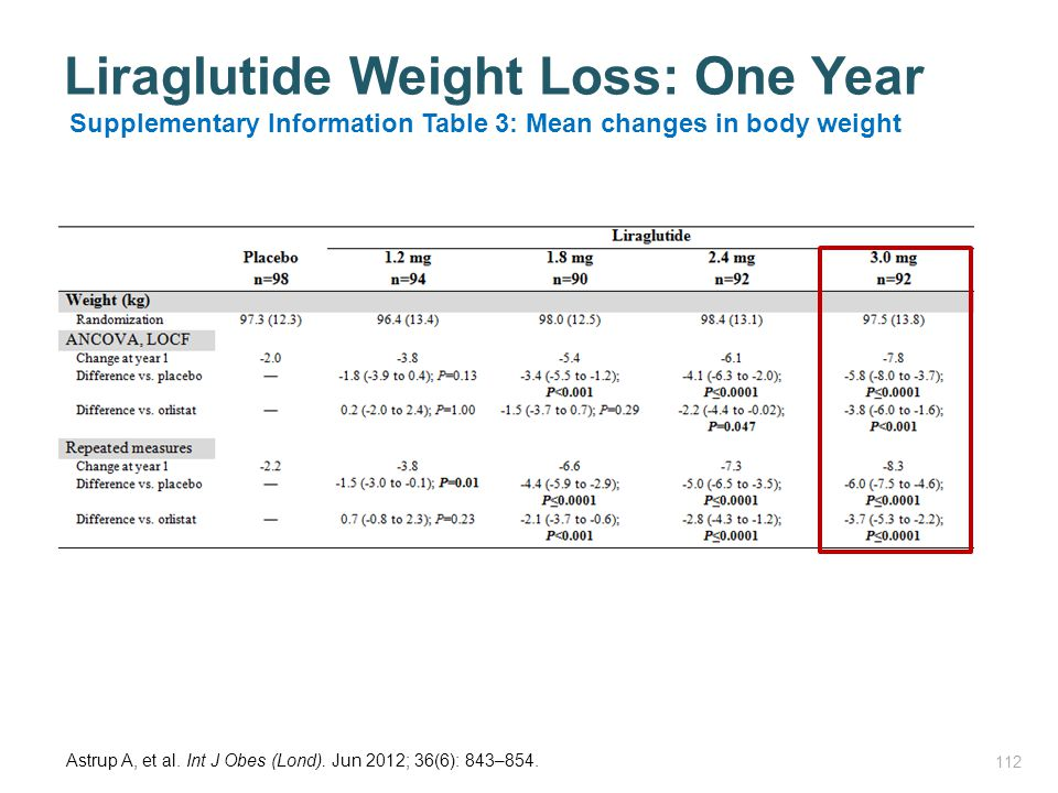 Liraglutide Weight Loss: One Year 112 Supplementary Information Table 3: Mean changes in body weight Astrup A, et al. Int J Obes (Lond). Jun 2012; 36(