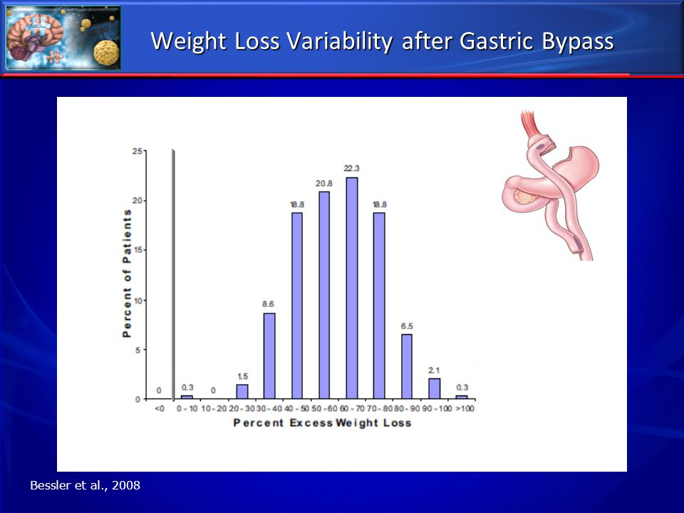 Weight Loss Variability after Gastric Bypass Bessler et al., 2008