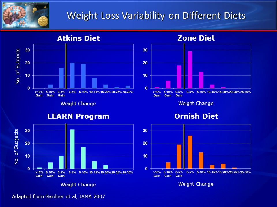 Weight Loss Variability on Different Diets Atkins Diet Zone Diet LEARN Program Ornish Diet Weight Change No. of Subjects Adapted from Gardner et al, J