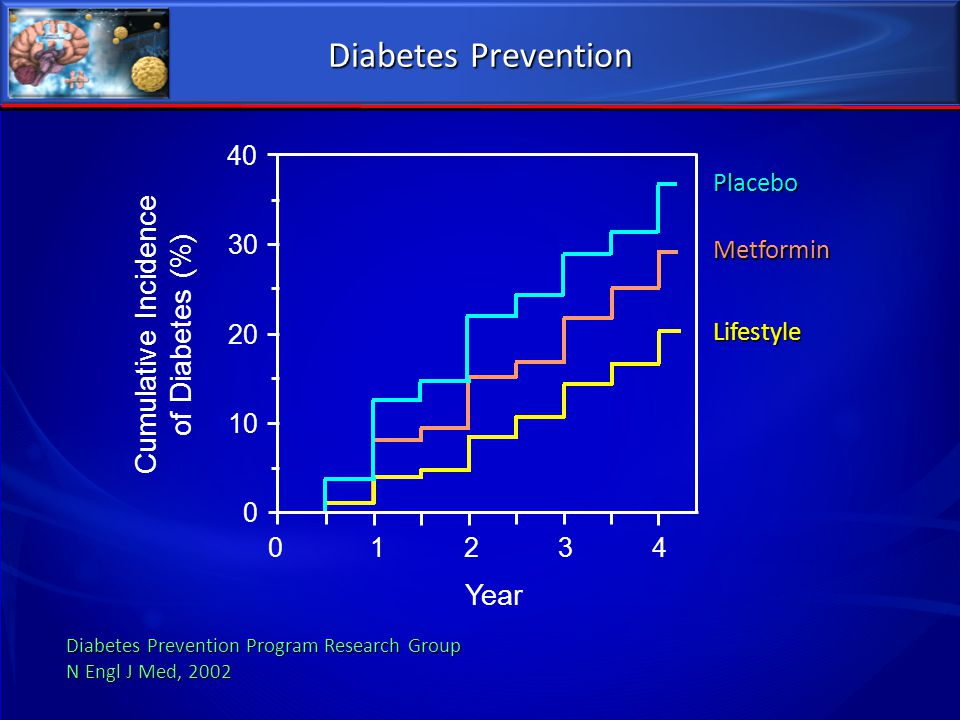 Diabetes Prevention Diabetes Prevention Program Research Group N Engl J Med, 2002 Cumulative Incidence of Diabetes (%) 40 30 20 10 0 01234 Placebo Met