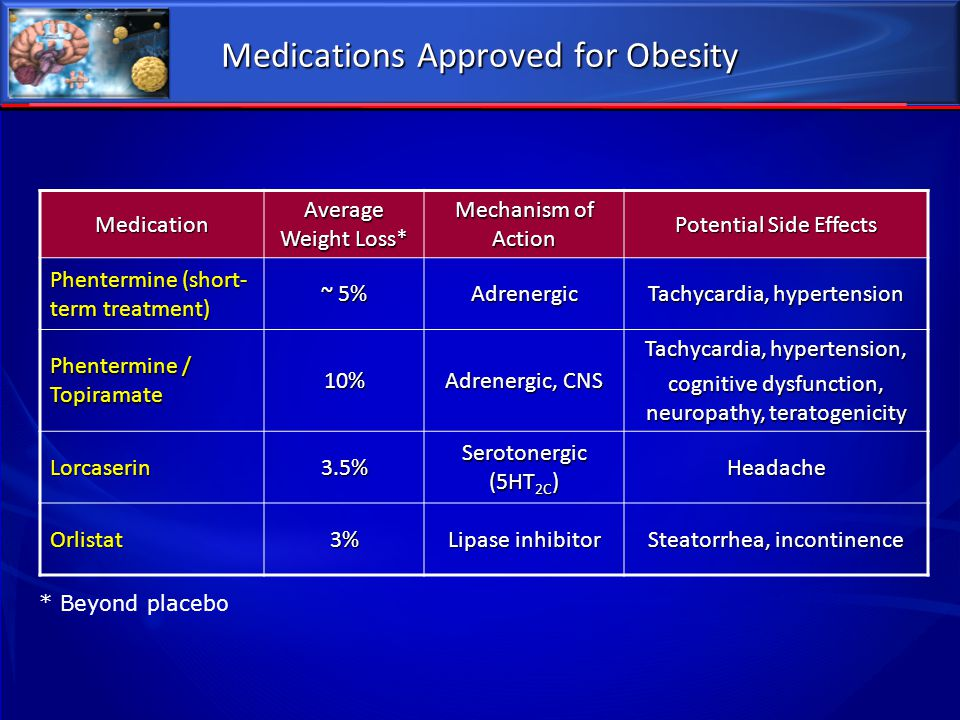 Medications Approved for Obesity Medication Average Weight Loss* Mechanism of Action Potential Side Effects Phentermine (short- term treatment) ~ 5% A