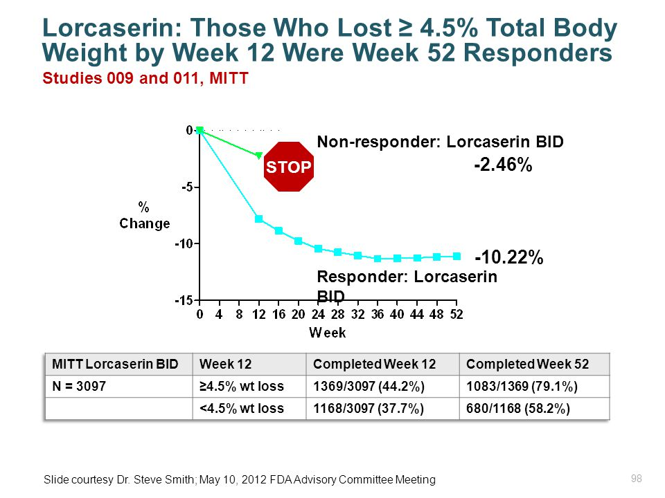 Lorcaserin: Those Who Lost ≥ 4.5% Total Body Weight by Week 12 Were Week 52 Responders Studies 009 and 011, MITT -10.22% STOP -2.46% Responder: Lorcaserin BID Non-responder: Lorcaserin BID Slide courtesy Dr.