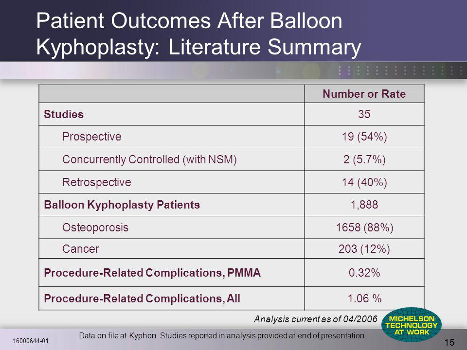 16000644-01 15 Patient Outcomes After Balloon Kyphoplasty: Literature Summary Number or Rate Studies35 Prospective19 (54%) Concurrently Controlled (wi