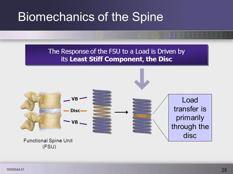16000644-01 25 The Response of the FSU to a Load is Driven by its Least Stiff Component, the Disc The Response of the FSU to a Load is Driven by its L