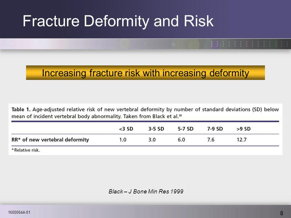 16000644-01 8 Black – J Bone Min Res 1999 Fracture Deformity and Risk Increasing fracture risk with increasing deformity