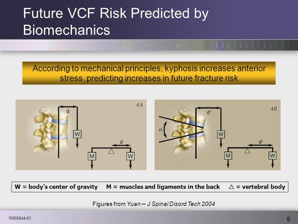 16000644-01 9 Future VCF Risk Predicted by Biomechanics According to mechanical principles, kyphosis increases anterior stress, predicting increases i
