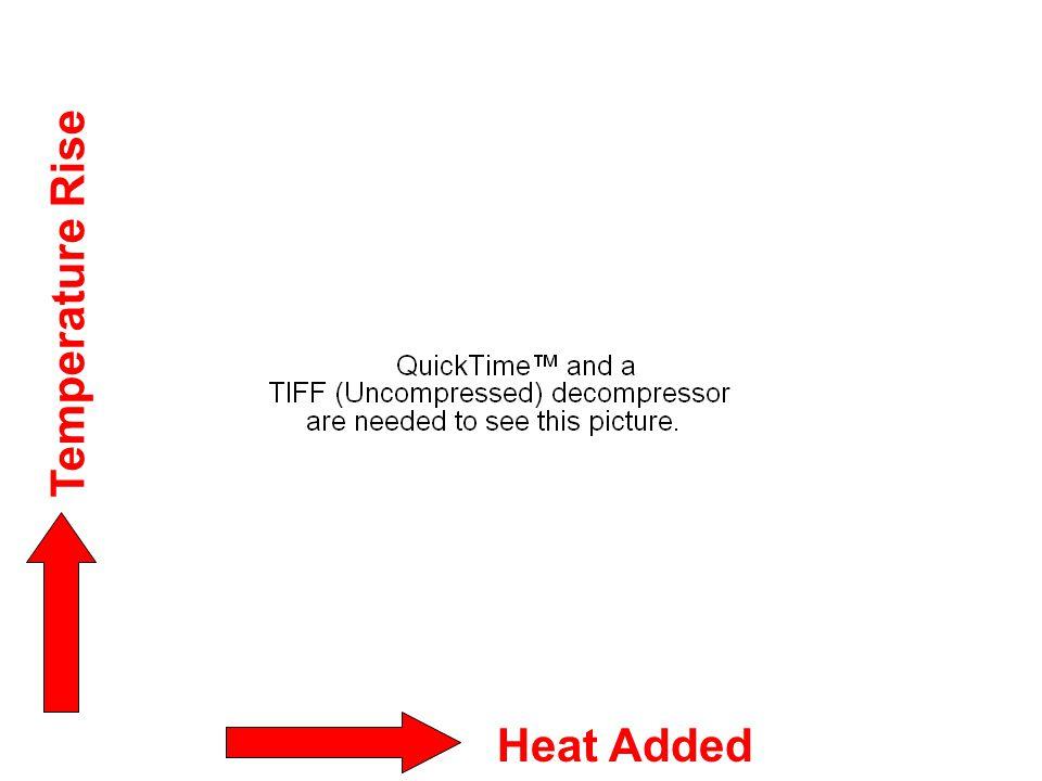 Heat Added Temperature Rise