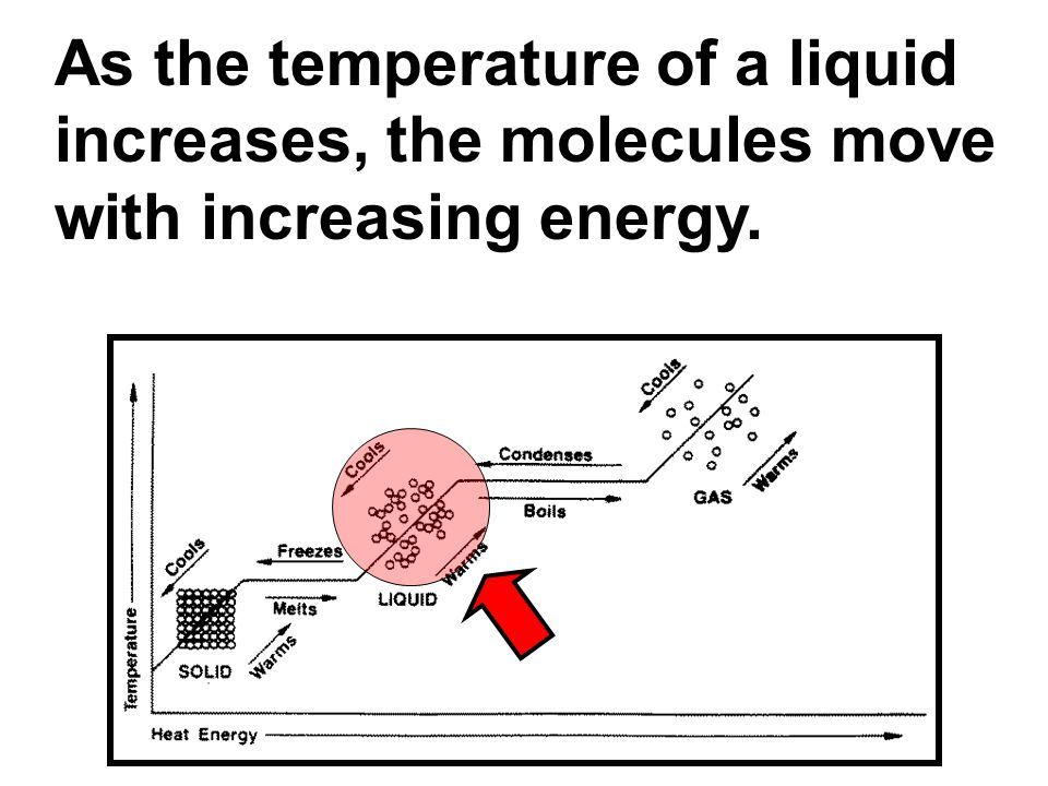 As the temperature of a liquid increases, the molecules move with increasing energy.