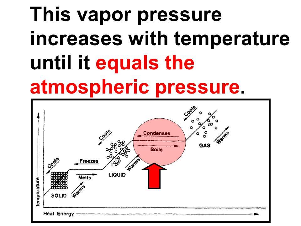 This vapor pressure increases with temperature until it equals the atmospheric pressure.