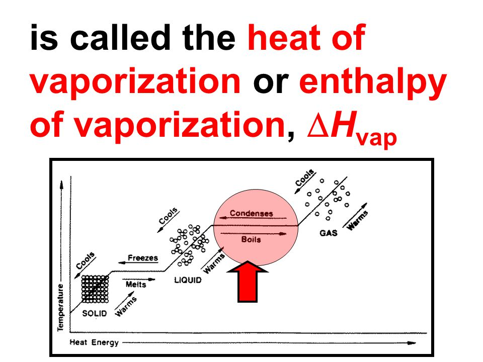 is called the heat of vaporization or enthalpy of vaporization,  H vap