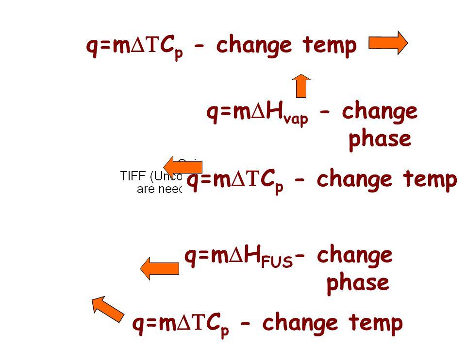 q=m  H vap - change phase q=m  H FUS - change phase q=m  C p - change temp