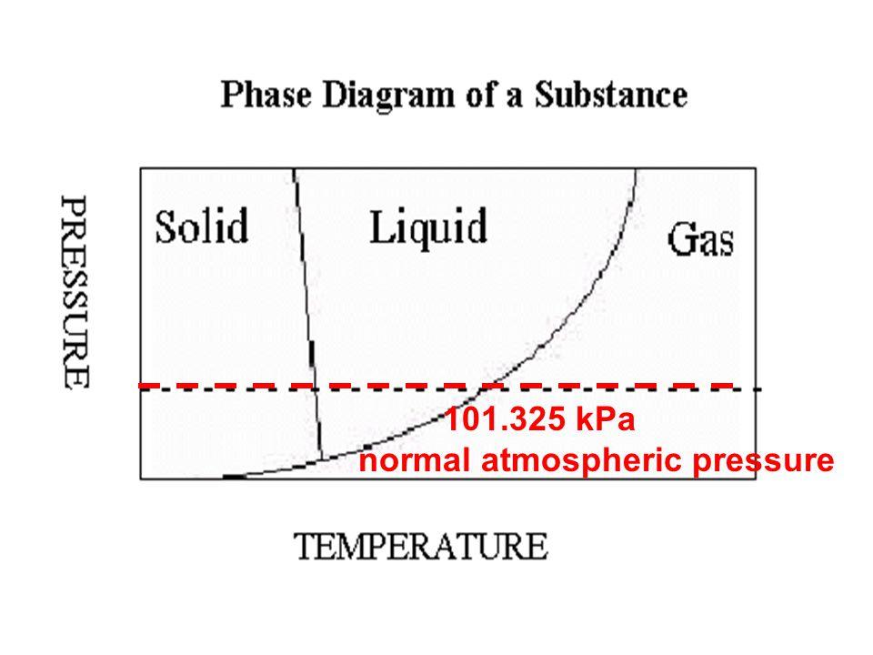 101.325 kPa normal atmospheric pressure