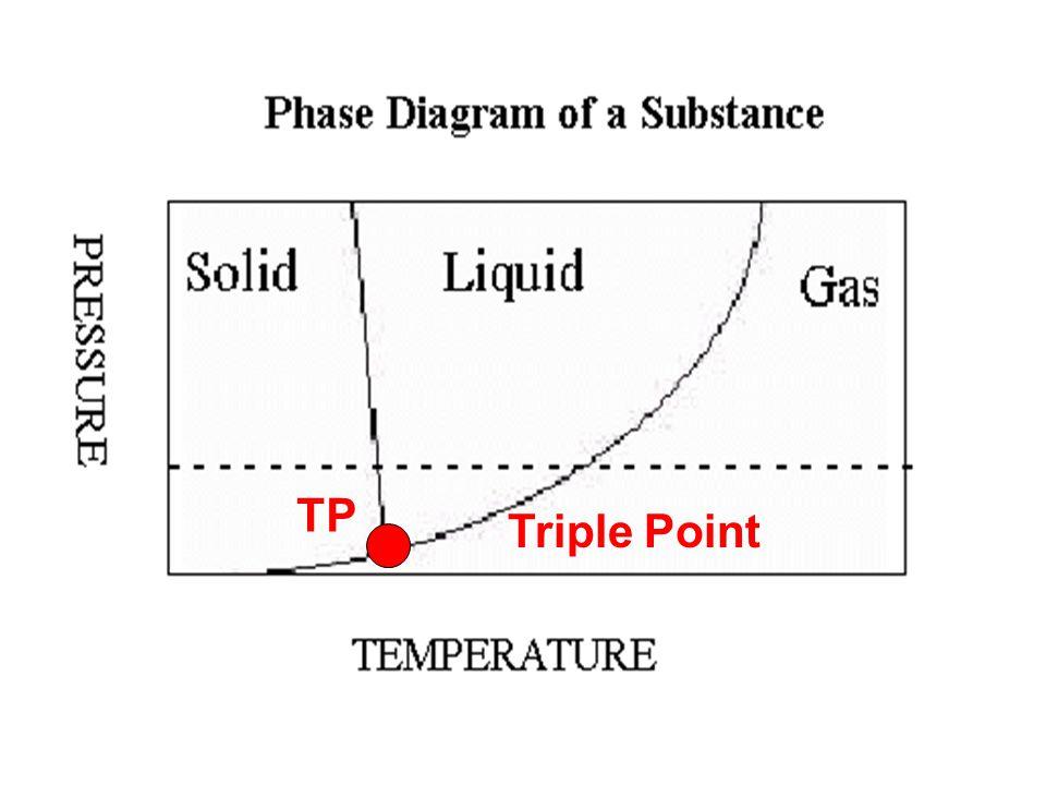 TP Triple Point