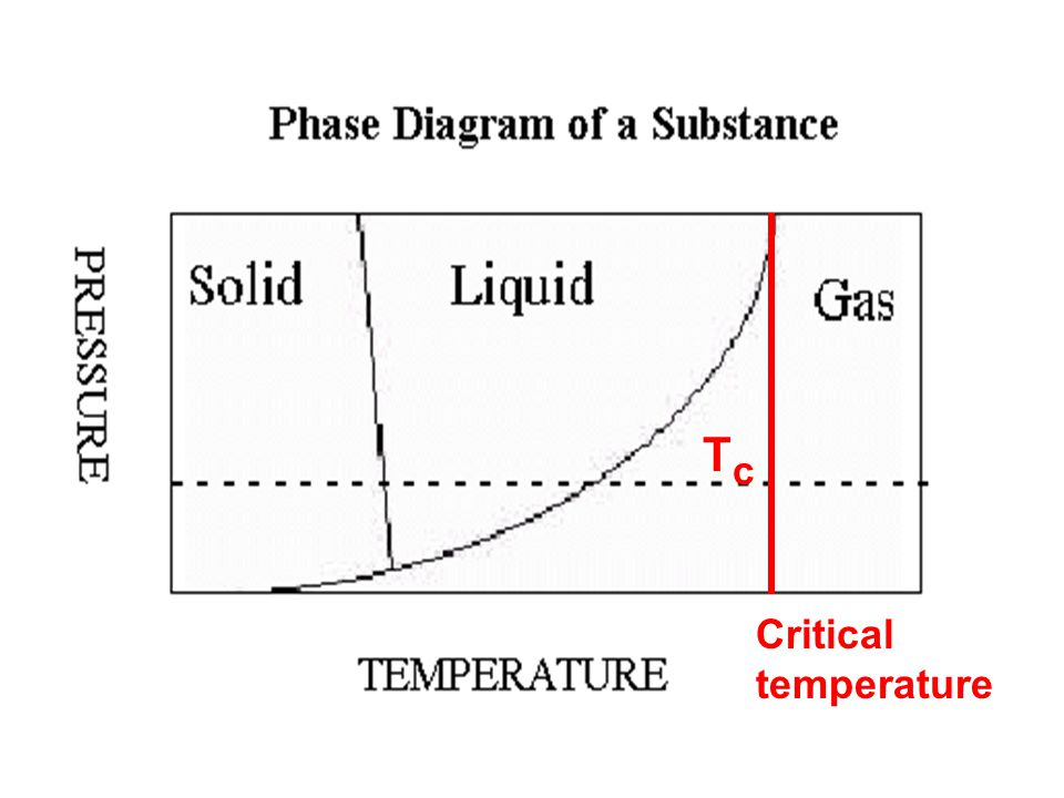 TcTc Critical temperature