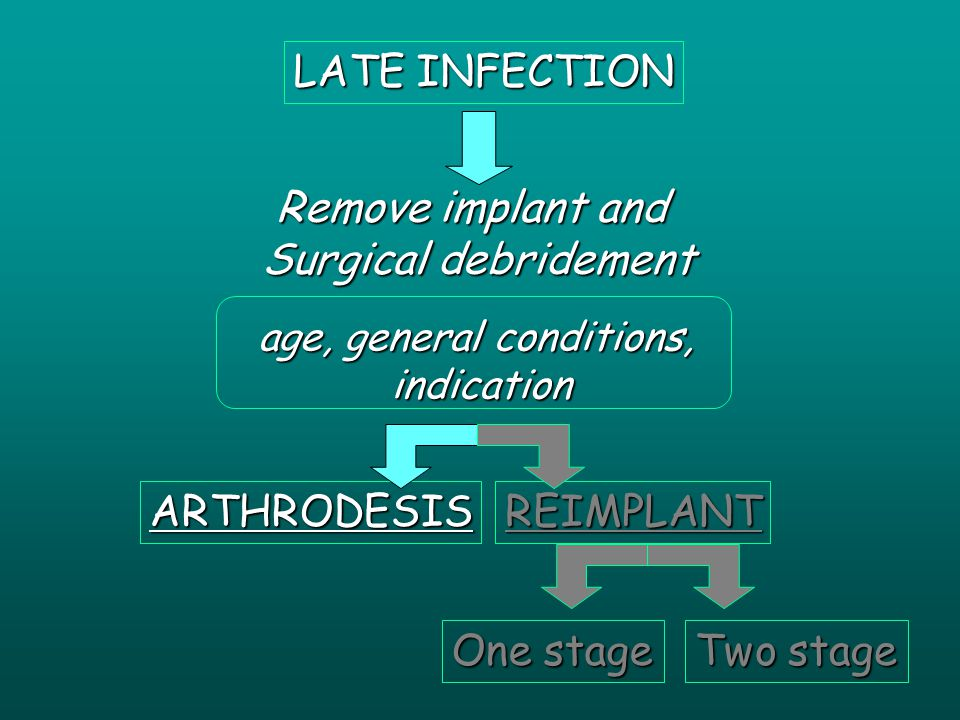 LATE INFECTION Remove implant and Surgical debridement ARTHRODESISREIMPLANT age, general conditions, indication indication One stage Two stage