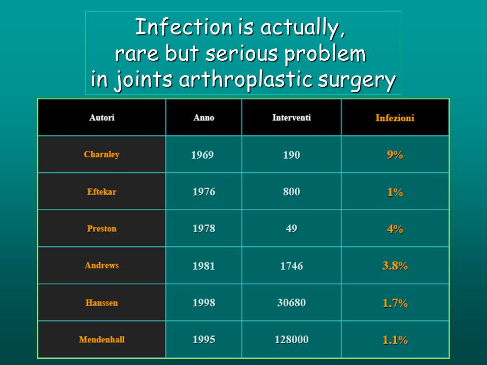 Infection is actually, rare but serious problem in joints arthroplastic surgery