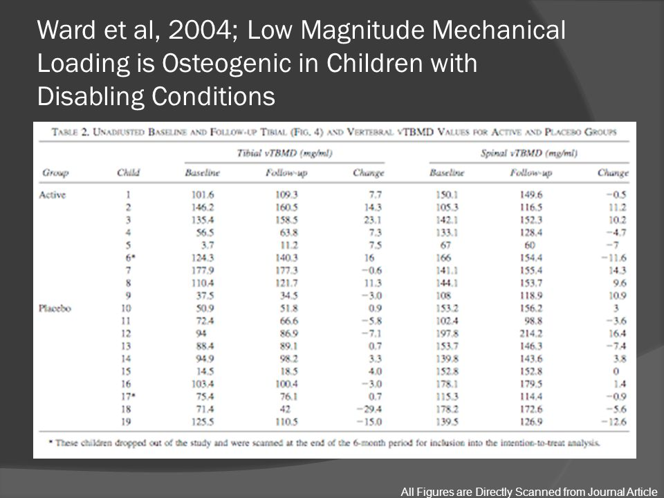 Ward et al, 2004; Low Magnitude Mechanical Loading is Osteogenic in Children with Disabling Conditions All Figures are Directly Scanned from Journal Article
