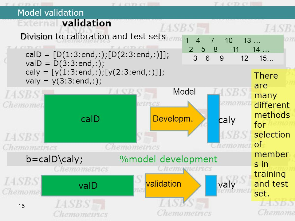 15 Division Division to calibration and test sets calD = [D(1:3:end,:);[D(2:3:end,:)]]; valD = D(3:3:end,:); caly = [y(1:3:end,:);[y(2:3:end,:)]]; valy = y(3:3:end,:); b=calD\caly; %model development valD valy validation calD Model caly Developm.