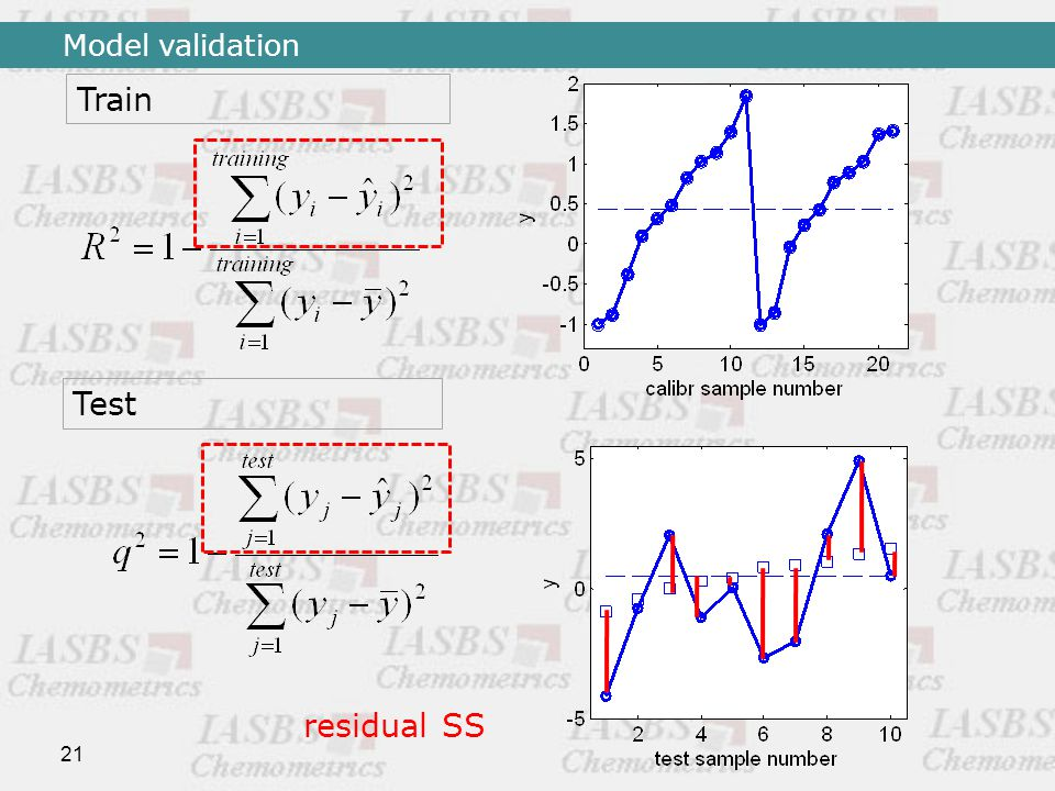 21 Train Test residual SS Model validation