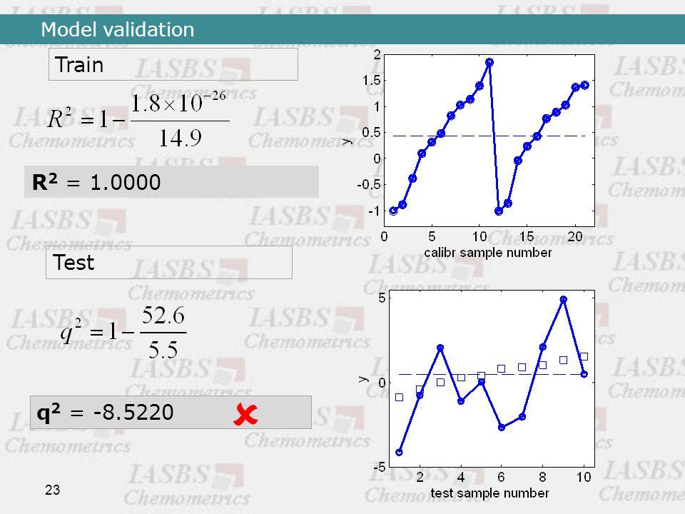 23 Train Test R 2 = 1.0000 q 2 = -8.5220  Model validation