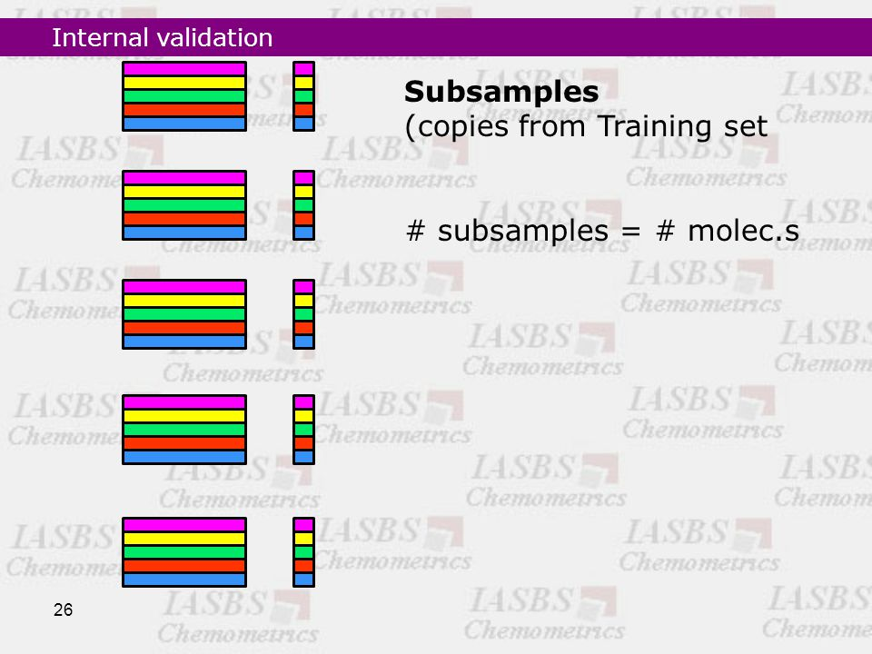 26 Subsamples (copies from Training set # subsamples = # molec.s Internal validation
