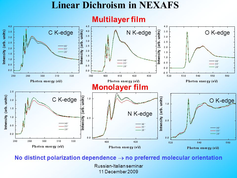 Russian-Italian seminar 11 December 2009 Multilayer film Linear Dichroism in NEXAFS C K-edge N K-edge O K-edge Monolayer film No distinct polarization dependence  no preferred molecular orientation