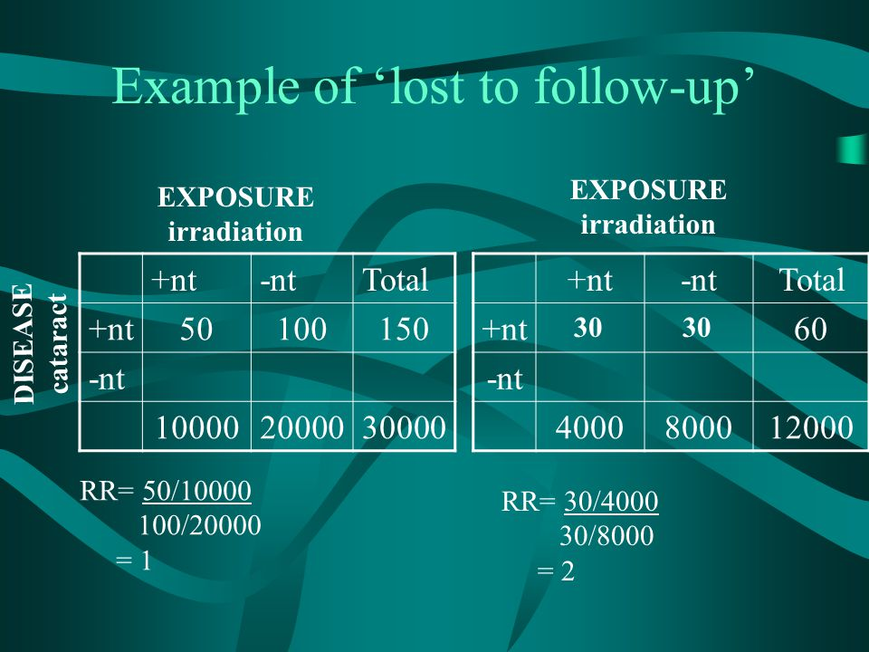 Example of 'lost to follow-up' +nt-ntTotal +nt50100150 -nt 100002000030000 EXPOSURE irradiation +nt-ntTotal +nt60 -nt 4000800012000 30 EXPOSURE irradi