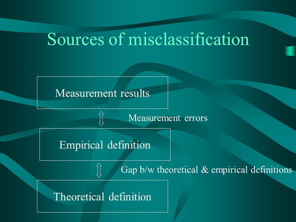 Sources of misclassification Measurement results Empirical definition Theoretical definition Measurement errors Gap b/w theoretical & empirical defini