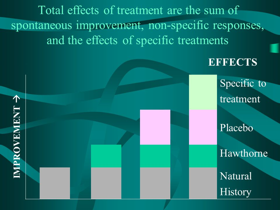 Total effects of treatment are the sum of spontaneous improvement, non-specific responses, and the effects of specific treatments Specific to treatmen