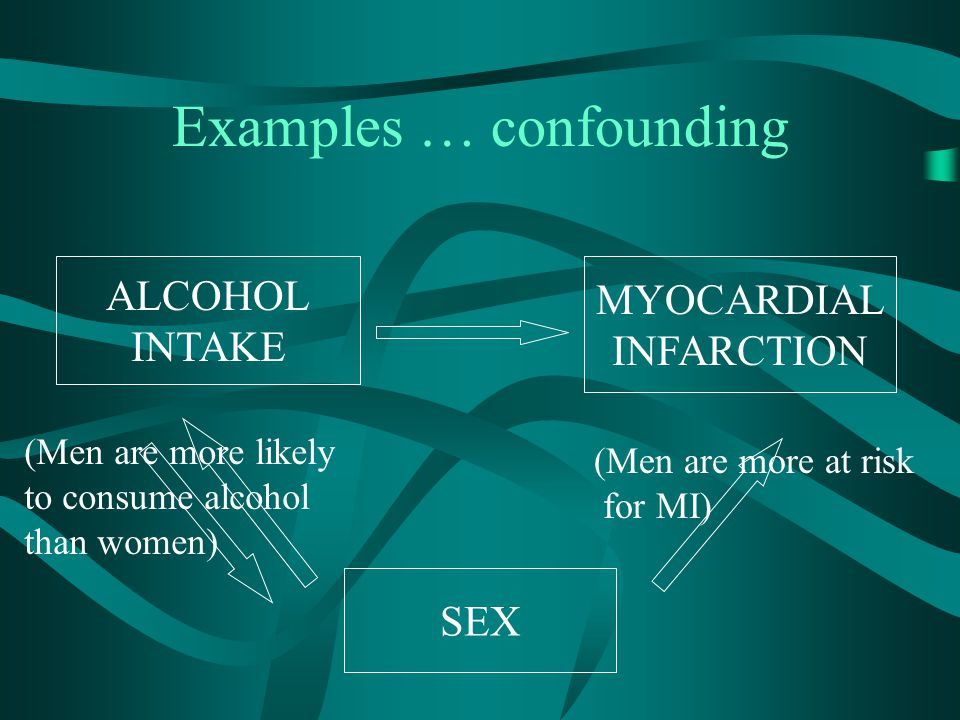 Examples … confounding ALCOHOL INTAKE MYOCARDIAL INFARCTION SEX (Men are more at risk for MI) (Men are more likely to consume alcohol than women)